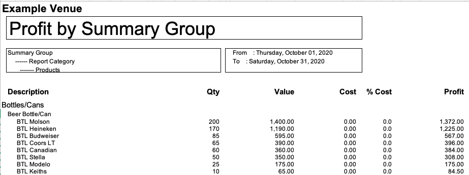 Profit by Summary group report showing the quantity of each item sold and the value