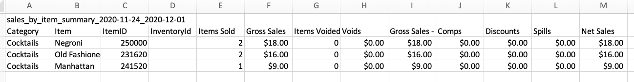 Sales by Item Summary report showing the quantity of each item sold and the value